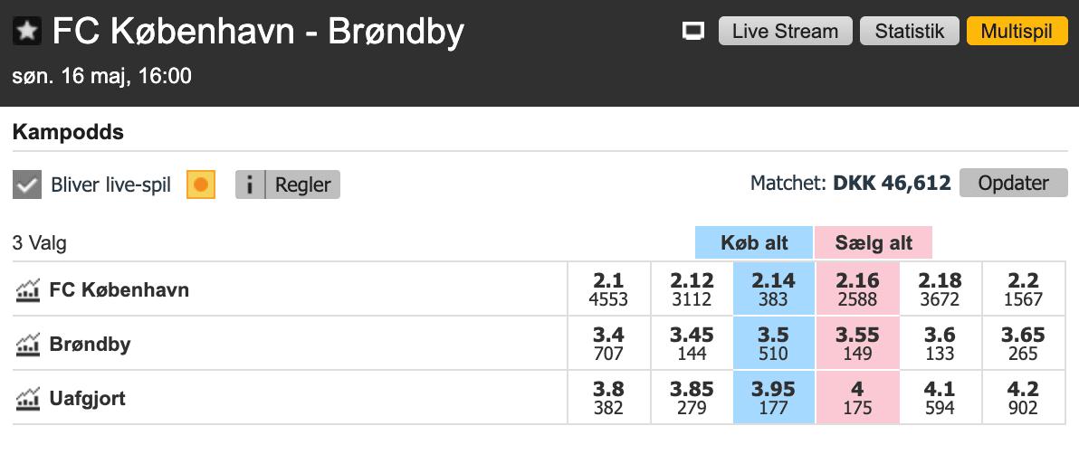 FC København er favoritter imod Brøndby i New Firm i Parken