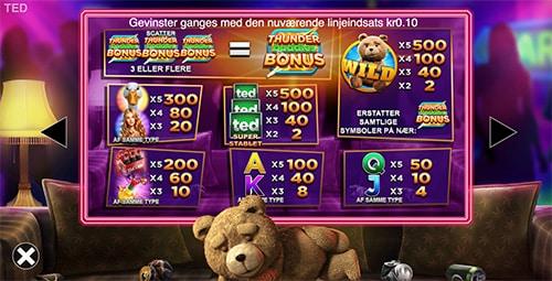 Du kan spille Ted-spilleautomaten hos Unibet Casino